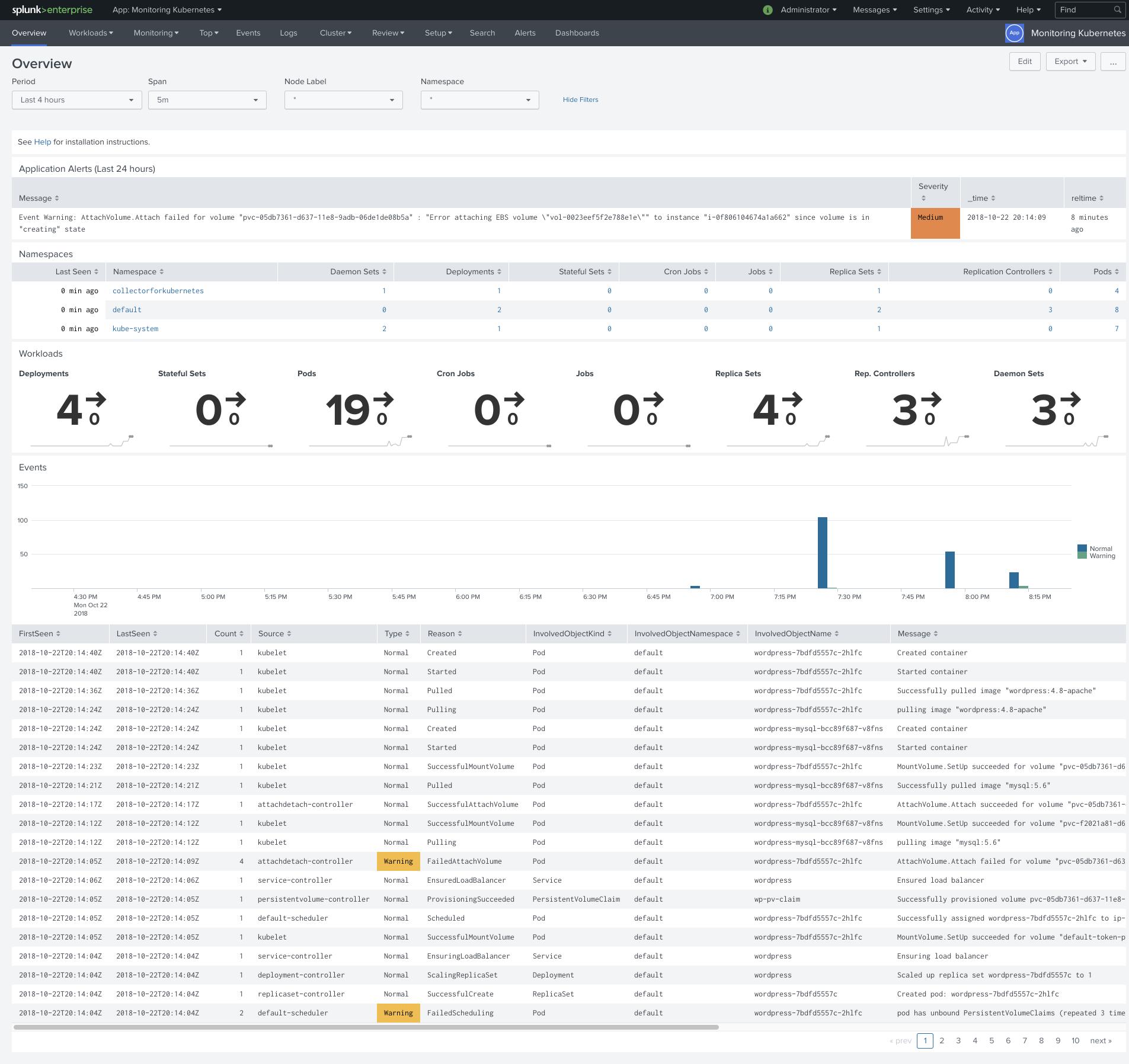 Monitoring Kubernetes - Network