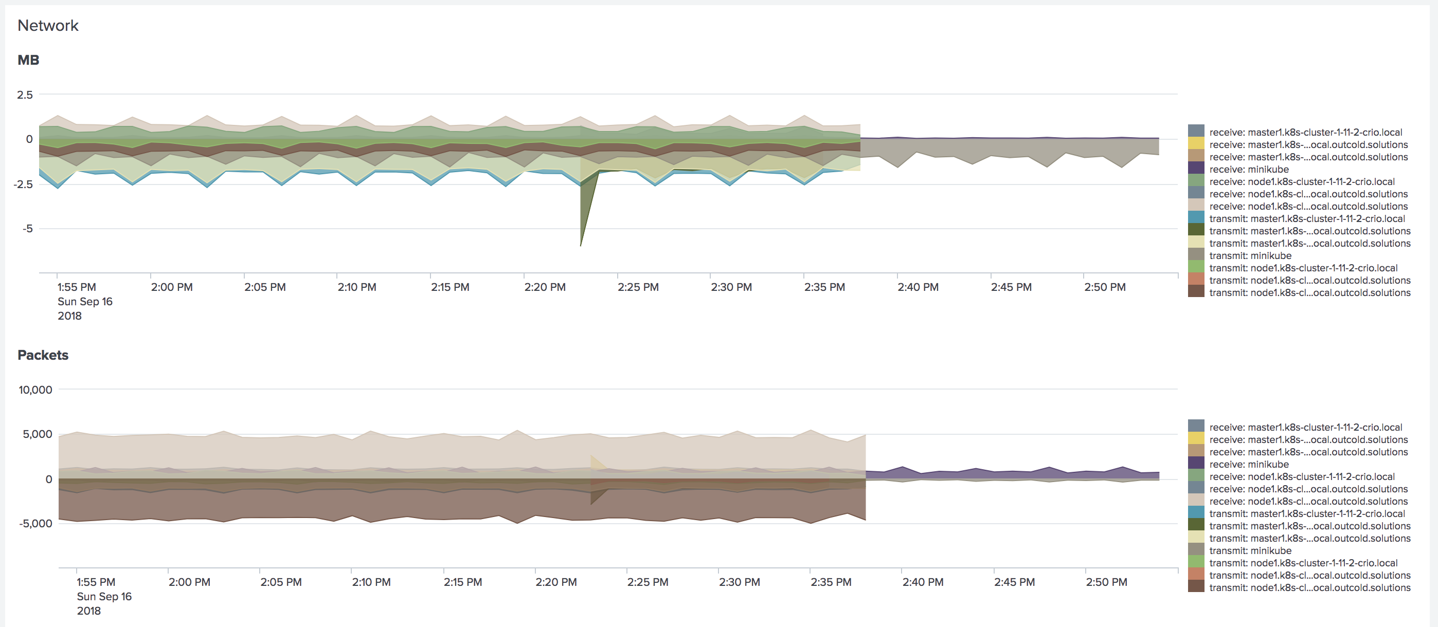 network metrics