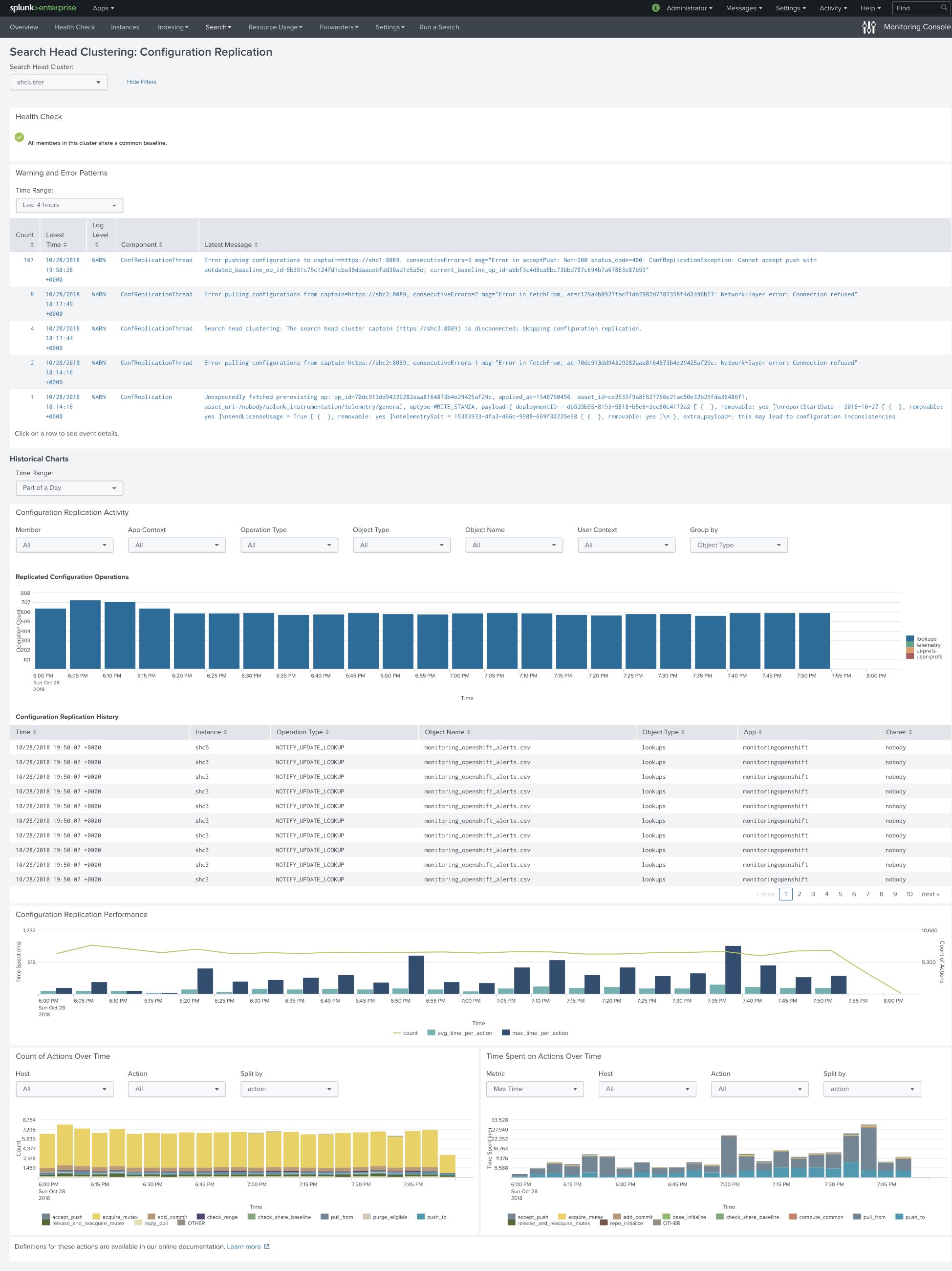 Monitoring Docker, OpenShift and Kubernetes - v5 2 - bug postmortem