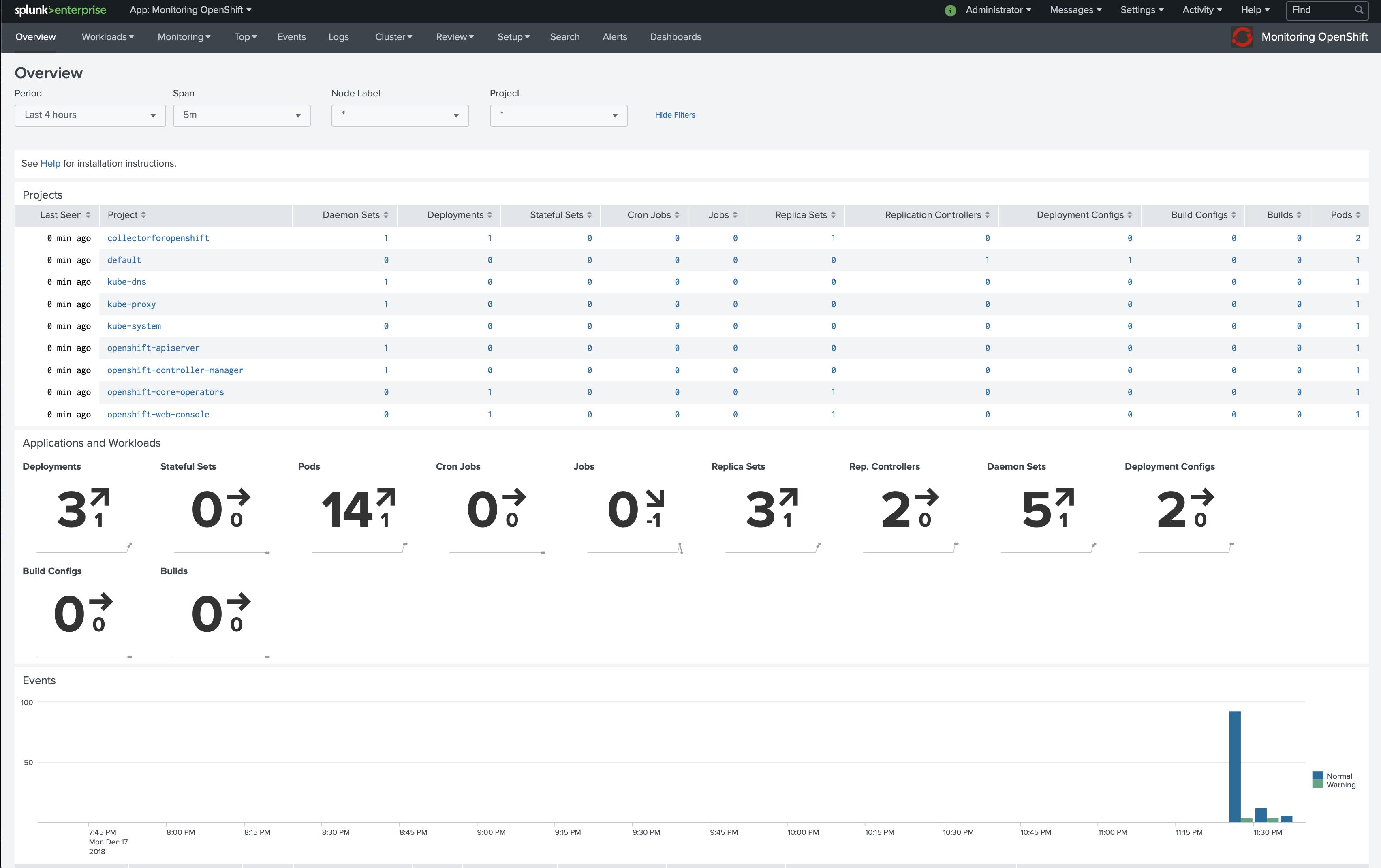 Monitoring OpenShift
