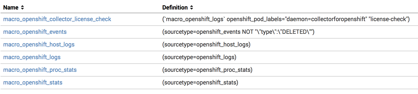 Splunk Indexes | Monitoring OpenShift